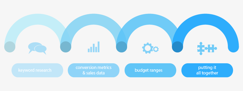 4-adwords-steps-infographic