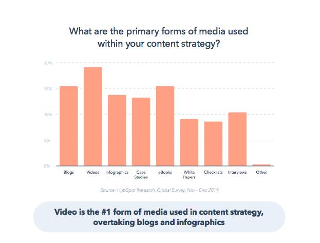 Top Media & Marketing Channels in 2019