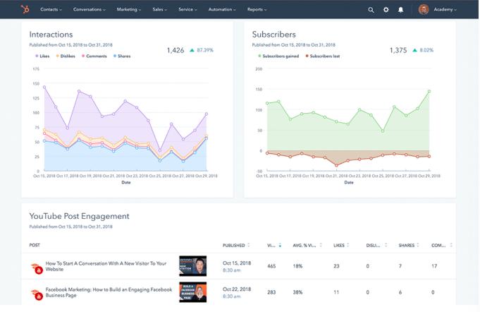 Social Media Marketing Metrics in HubSpot