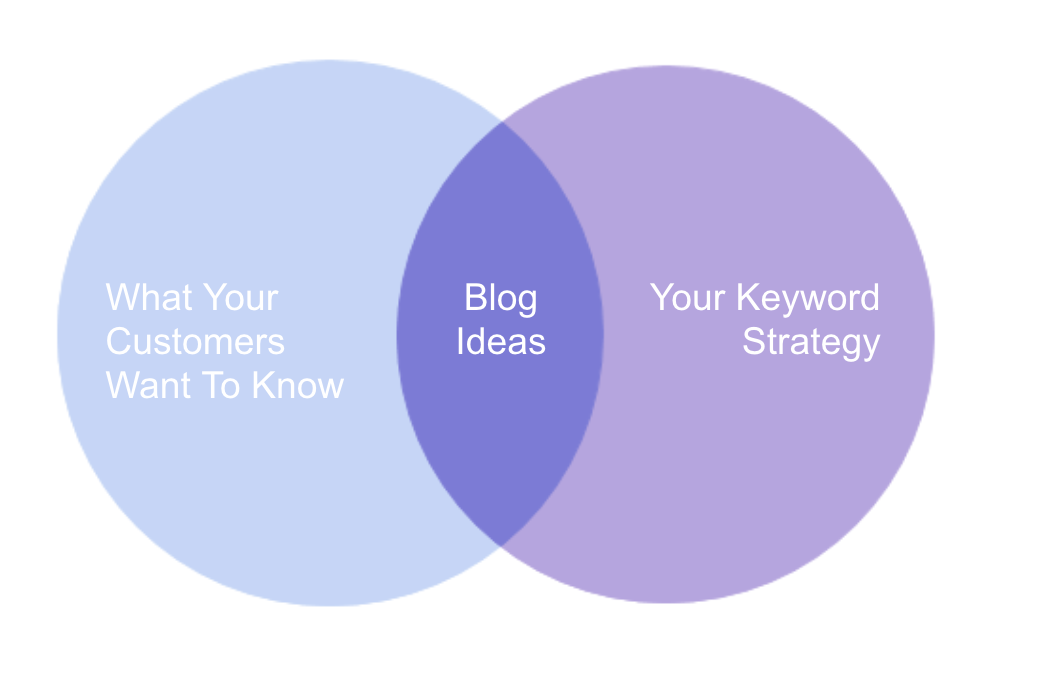 Business Blog Strategy