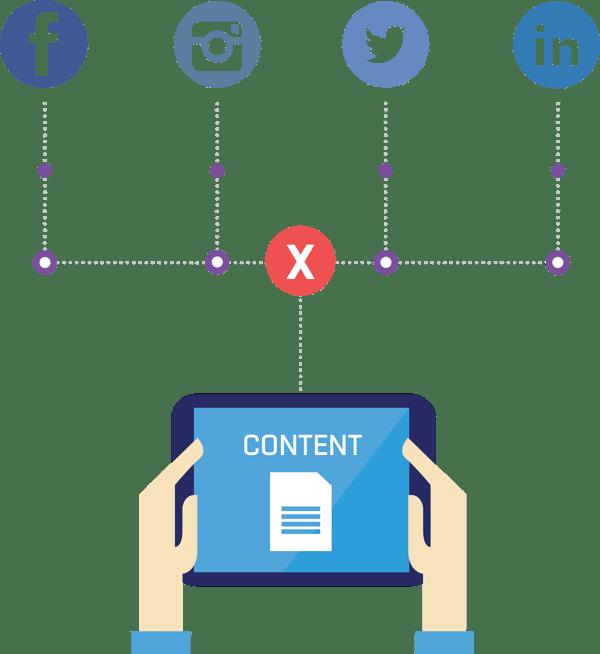 social media content marketing strategy